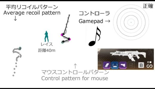 【上級者向け】R-301 音で覚えるリコイルパターンwww【Apex】